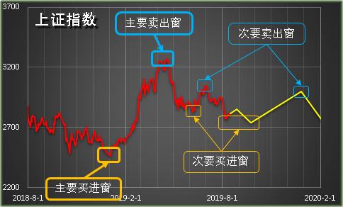 A股年内不看空,牛股已展开上涨