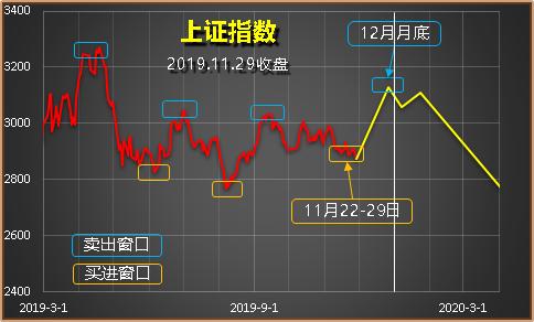 重新定位窗口期,仍然是看涨一波(2019.12.2)