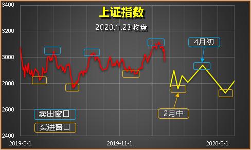节后大跌就买优质股(2020.2.3)